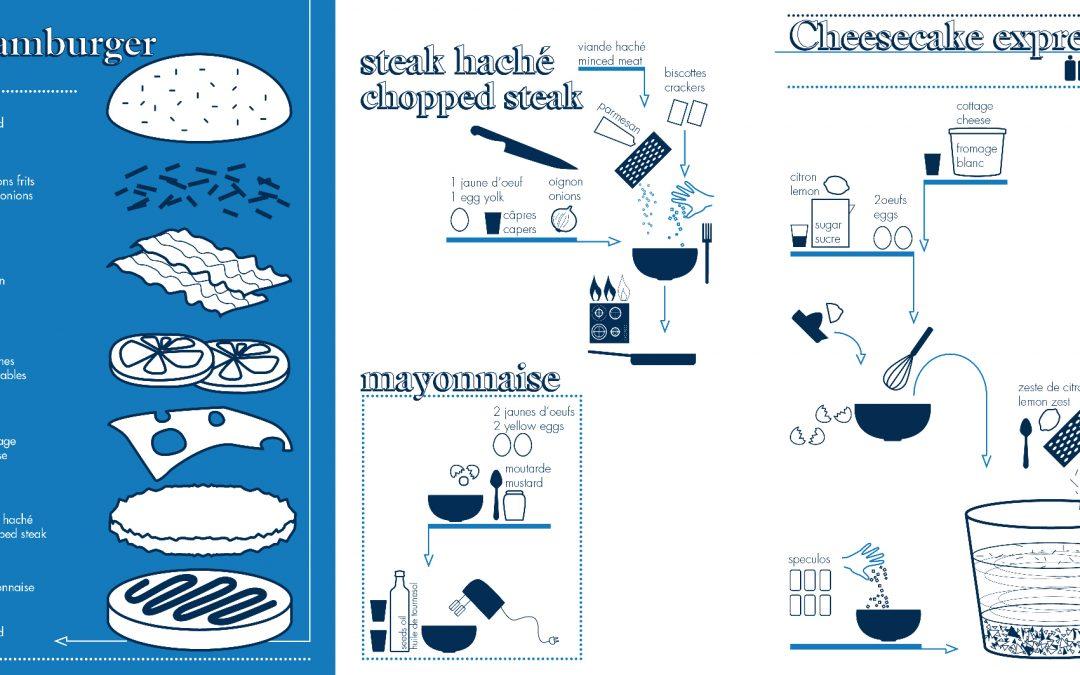 Menu «Fast Food» de Bernard Viret